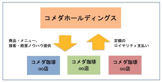 珈琲 株価 コメダ
